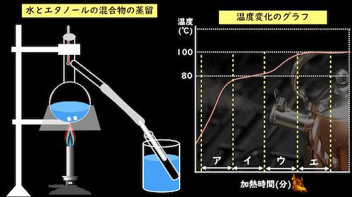 蒸留器具と温度変化のグラフ