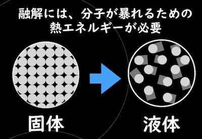 融解には、分子が暴れるための熱エネルギーが必要