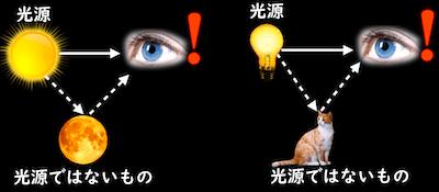 光源ではないものが見える理由