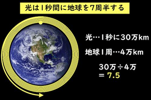 光は1秒に地球を7周半