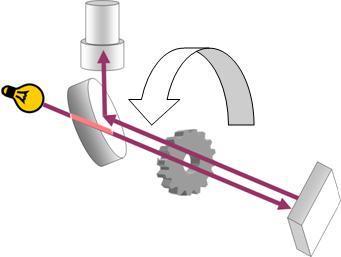 フィゾーの光速計測方法