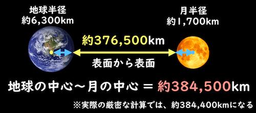 月と地球の距離は約38万km