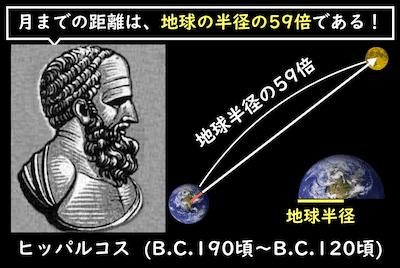 ヒッパルコスが計算した地球と月の距離