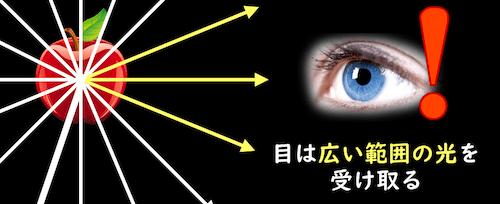 目は乱反射した広い範囲の光を受け取る