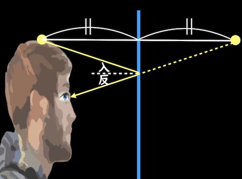 鏡と光作図