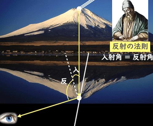 逆さ富士が見える原理を反射の法則で説明