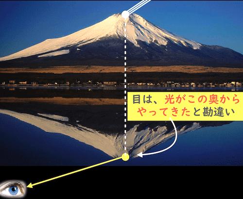 逆さ富士のような虚像が見える理由