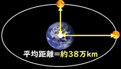 地球と月の平均距離は約38万km
