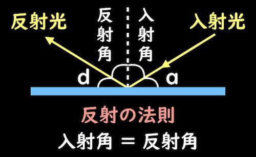 反射の法則の用語
