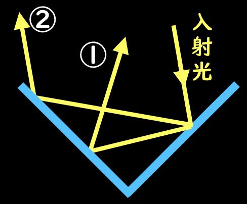 光の作図問題