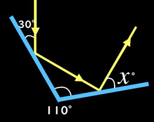 反射の法則から角度を求める問題