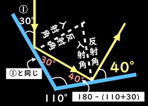 反射の法則の角度計算解答