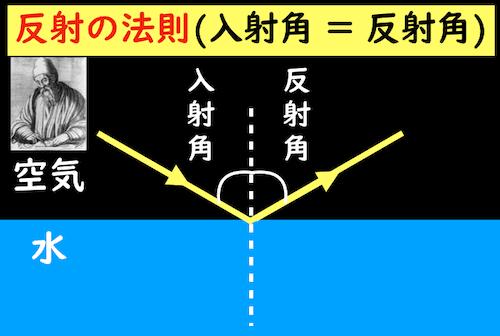 空気から水に入射するときの反射の法則
