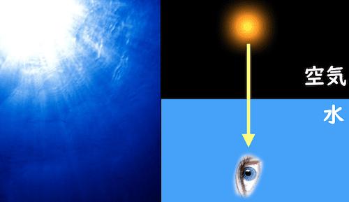 空気中から水への光の侵入