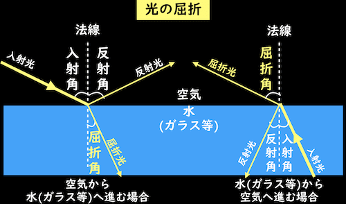入射角と屈折角