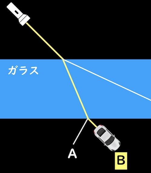 光の屈折を車で解説する