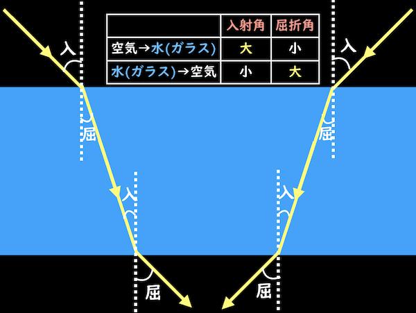 入射角と屈折角の関係