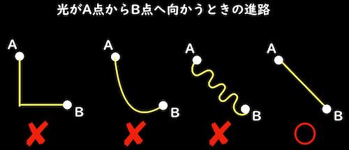 光の直進とフェルマーの原理