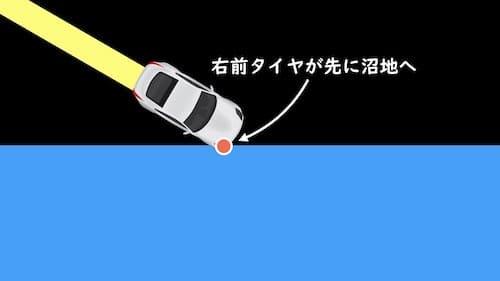 光の屈折を車で説明