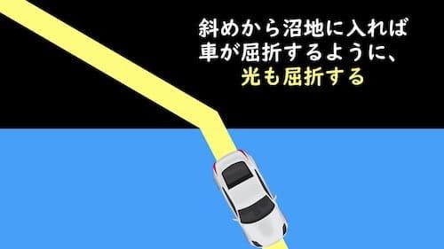 光の屈折の説明図