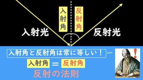 反射の法則