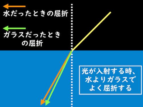 水とガラスの屈折比較