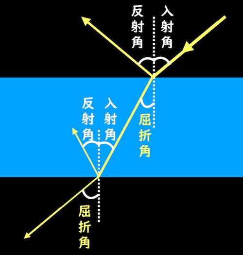 入射角と屈折角と反射角