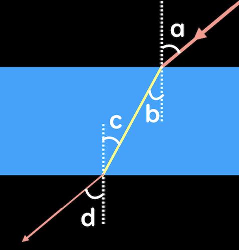 平行な屈折光