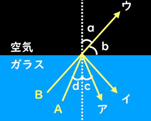入射角や屈折角や全反射