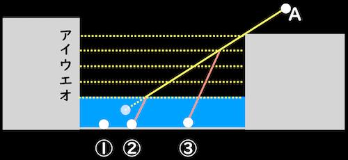 屈折問題を解くための平行な線