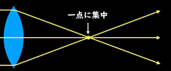 凸レンズにより一点に集まる光