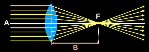 凸レンズと焦点