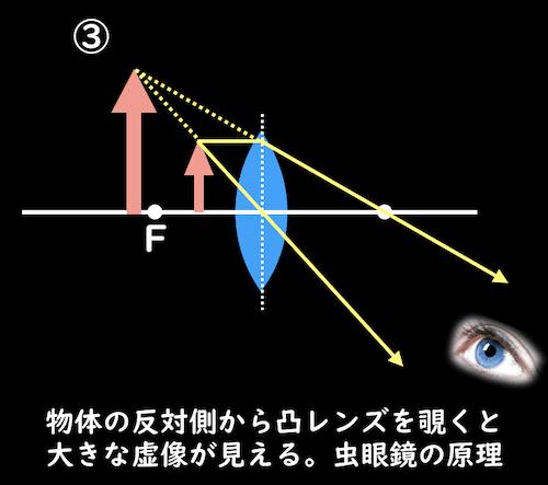 虫眼鏡の原理
