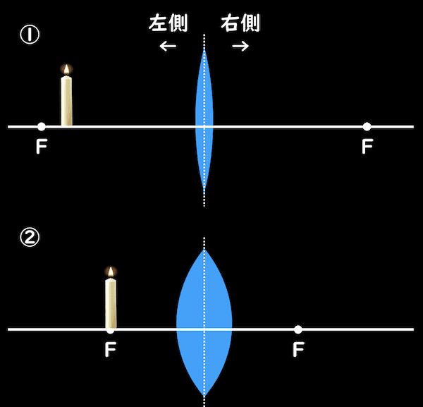 凸レンズ作図問題