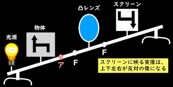 光学台における実像