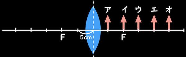凸レンズと矢印