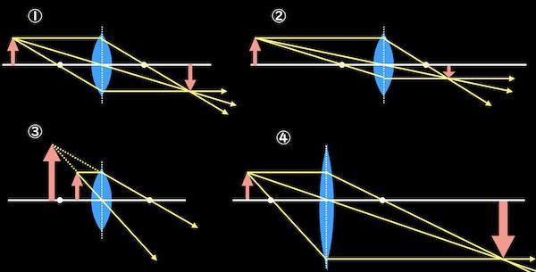 凸レンズからの光作図