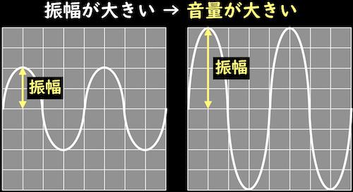 振幅の大きさと音量の大きさ