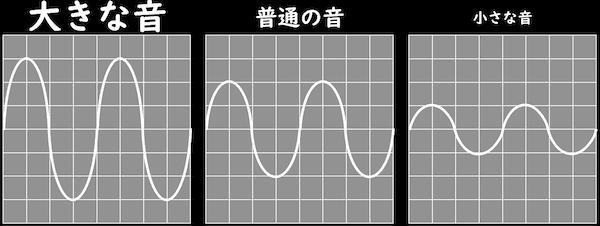 音の大小と振幅
