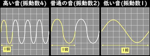振動数と音の高低