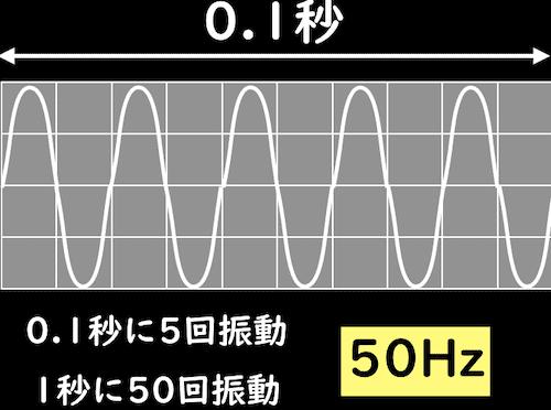 50Hzの説明