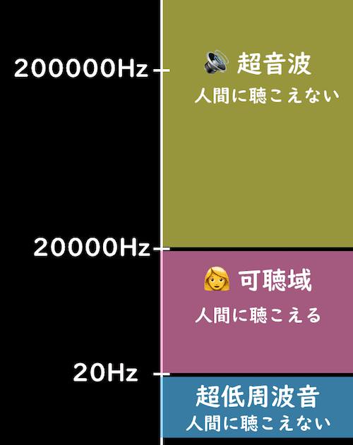 超音波の周波数