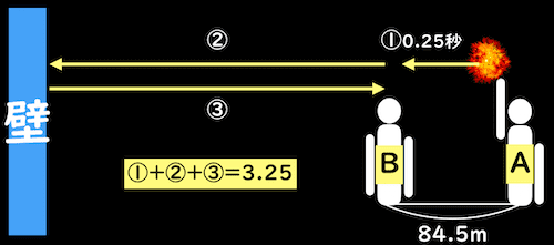 音の反射計算問題