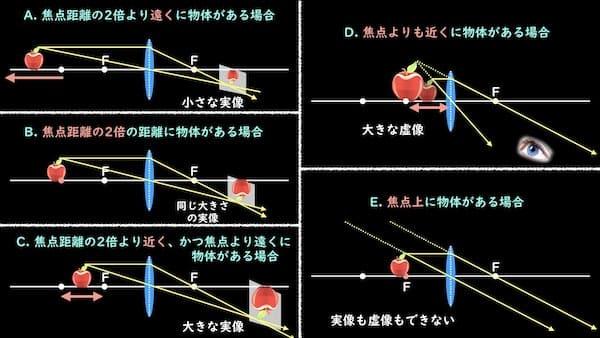 凸レンズと物体の距離によりできる像について