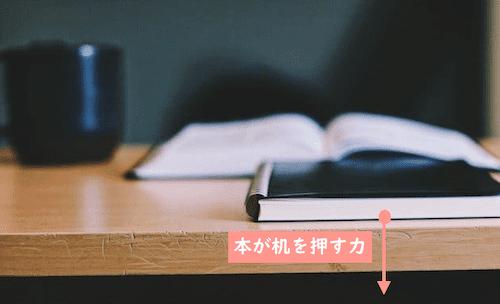 本が机を押す力
