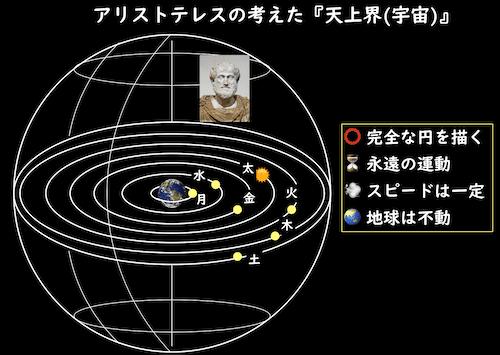 アリストテレスの宇宙観