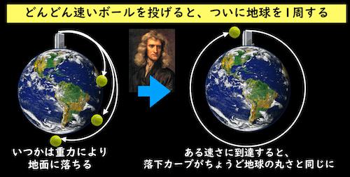 ボールが地球を一周する