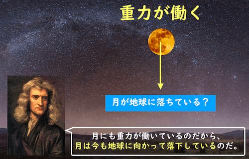 月が地球に落ちている
