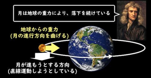 地球からの重力と月の円運動