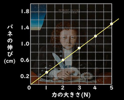 力の大きさとバネの伸びのグラフ